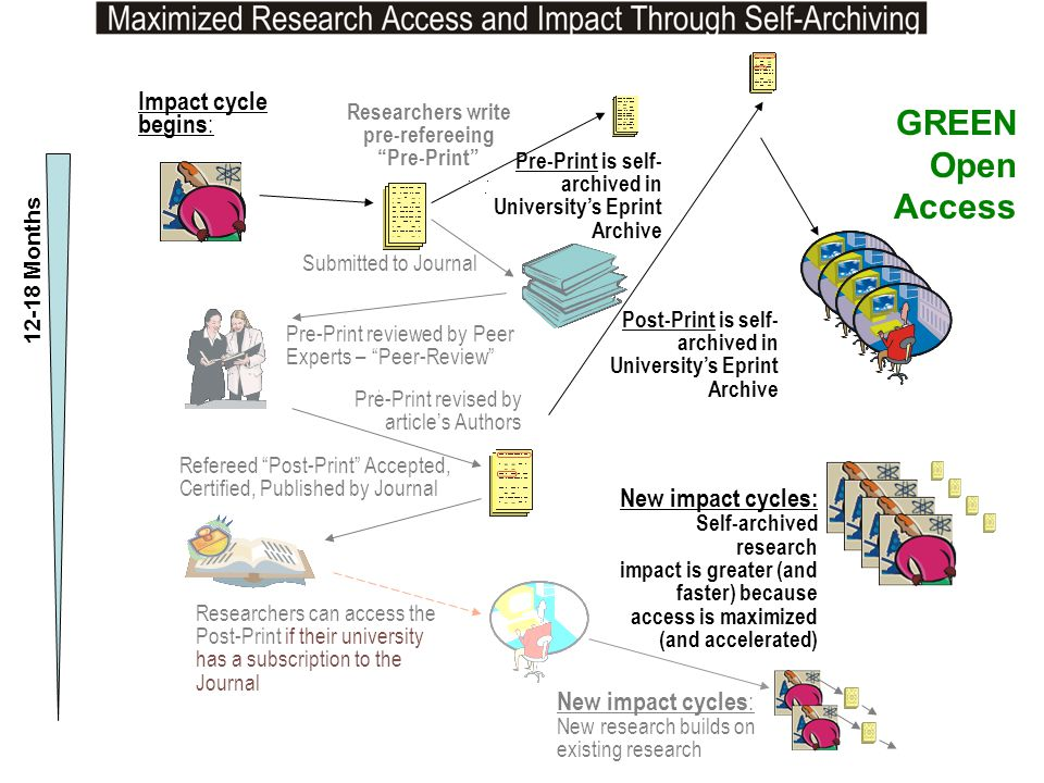 GREEN Open Access Impact cycle begins: New impact cycles: