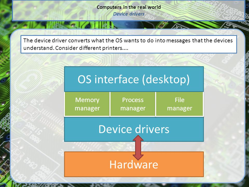 Computers in the real world Device drivers
