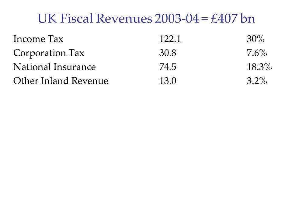 UK Fiscal Revenues 2003-04 = £407 bn