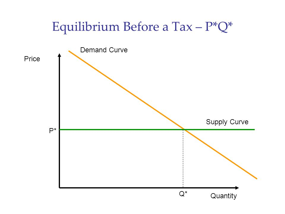 Equilibrium Before a Tax – P*Q*