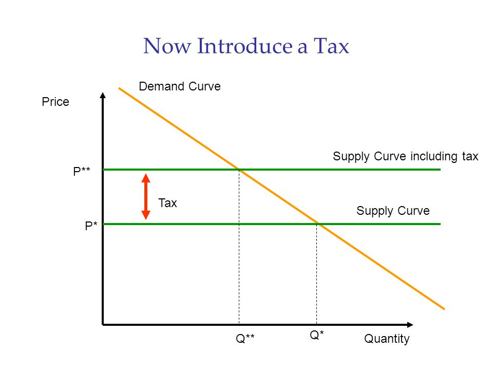 Now Introduce a Tax Demand Curve Price Supply Curve including tax P**