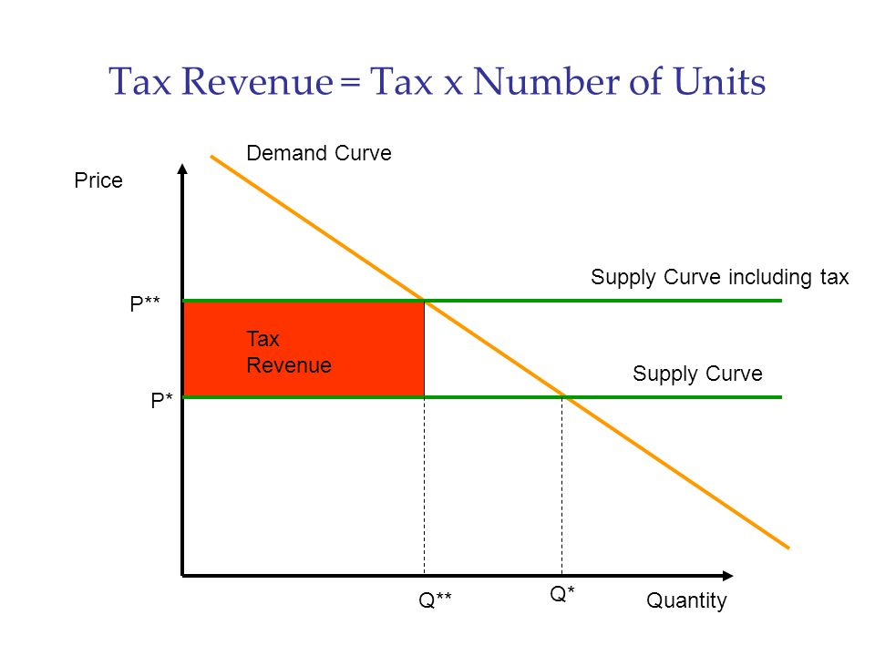 Tax Revenue = Tax x Number of Units