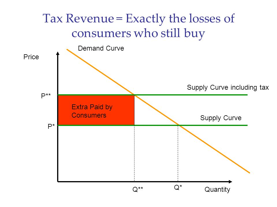 Tax Revenue = Exactly the losses of consumers who still buy