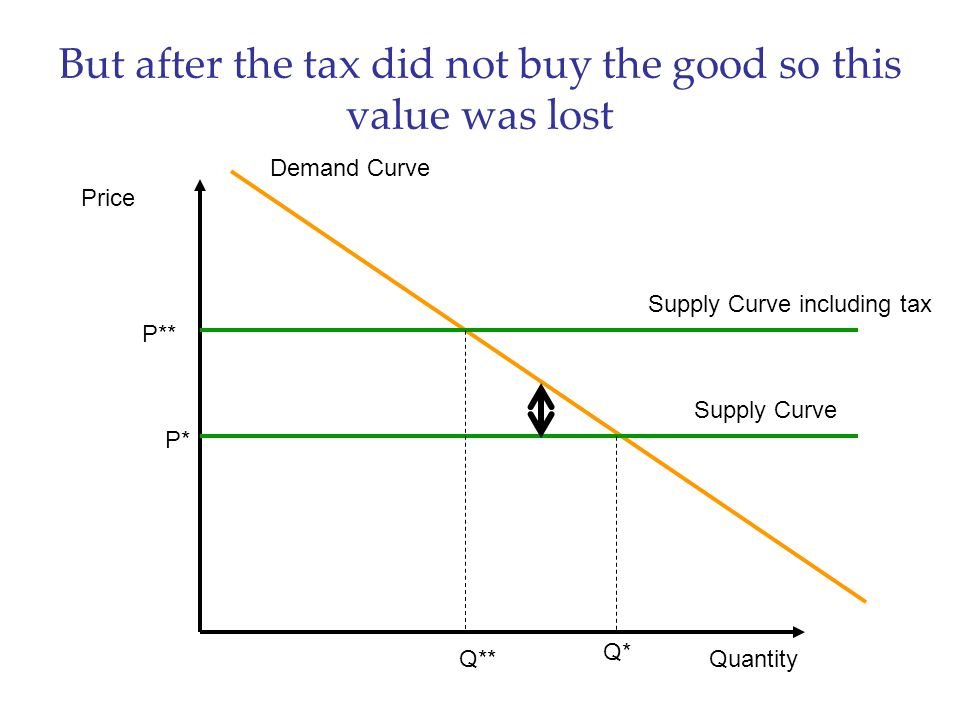 But after the tax did not buy the good so this value was lost