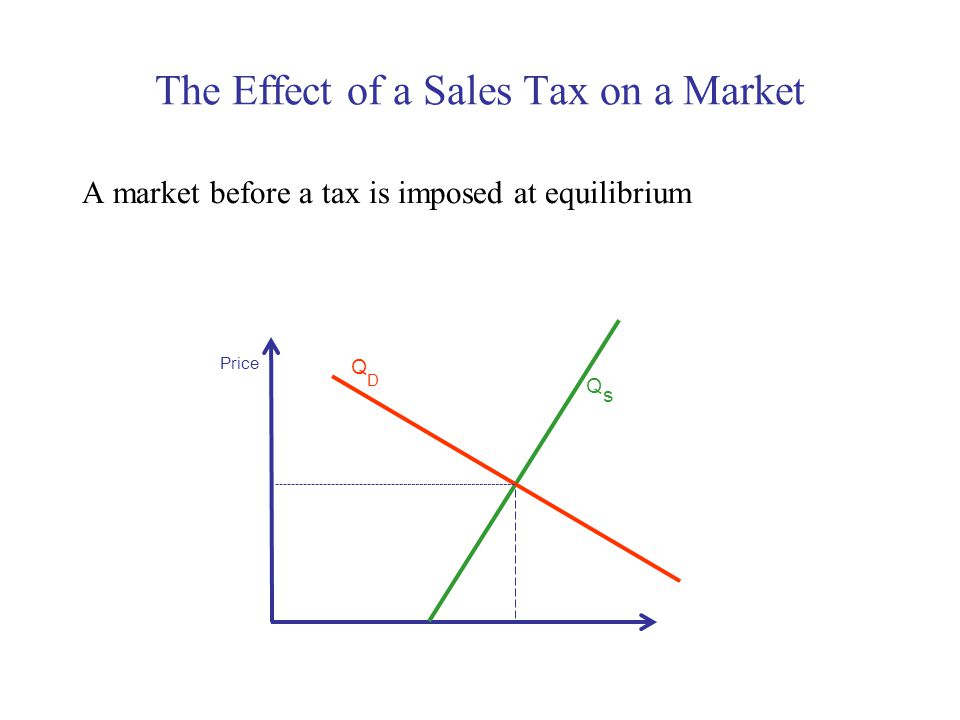The Effect of a Sales Tax on a Market