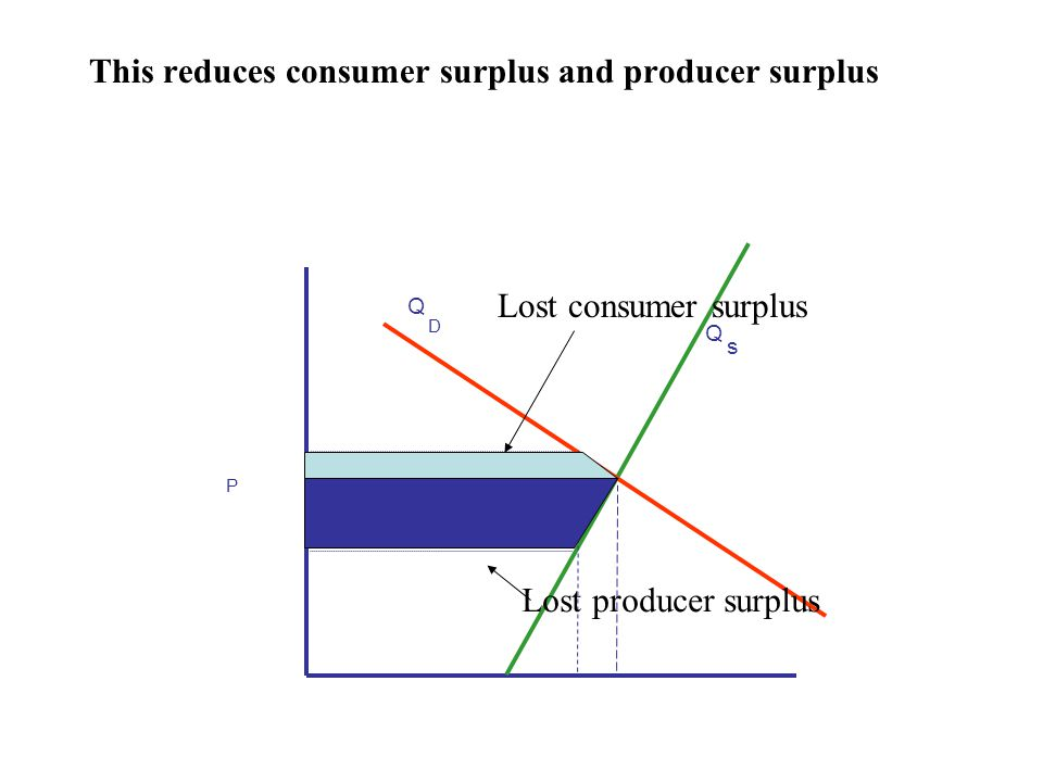 This reduces consumer surplus and producer surplus