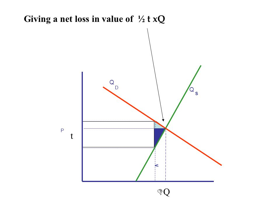 Giving a net loss in value of ½ t xQ