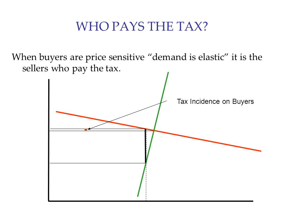 WHO PAYS THE TAX When buyers are price sensitive demand is elastic it is the sellers who pay the tax.