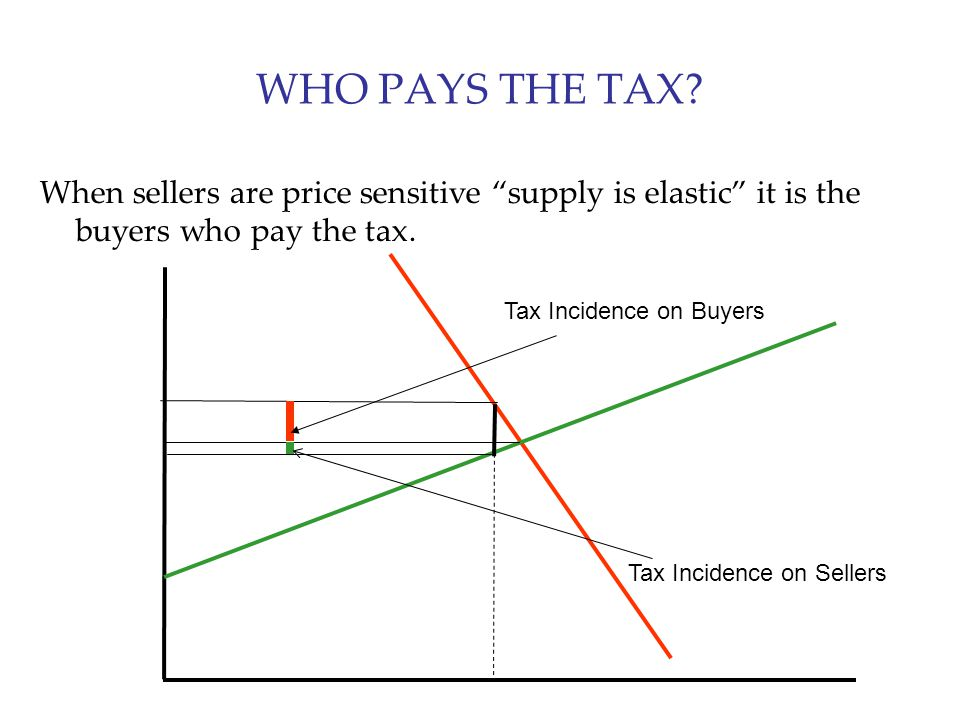 WHO PAYS THE TAX When sellers are price sensitive supply is elastic it is the buyers who pay the tax.