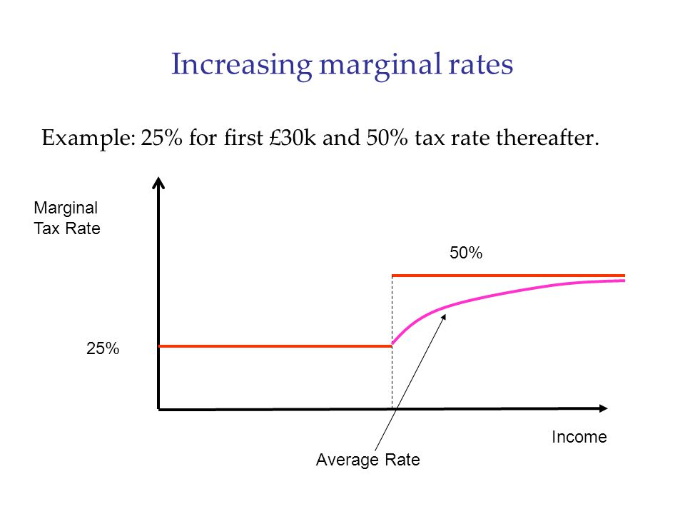 Increasing marginal rates