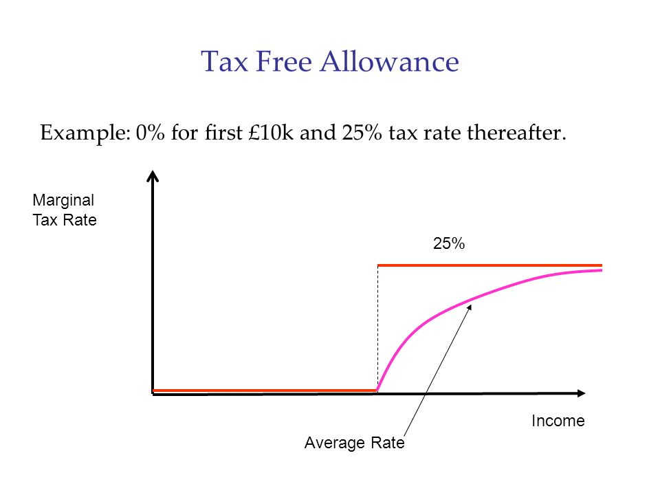 Tax Free Allowance Example: 0% for first £10k and 25% tax rate thereafter. Marginal Tax Rate. 25%
