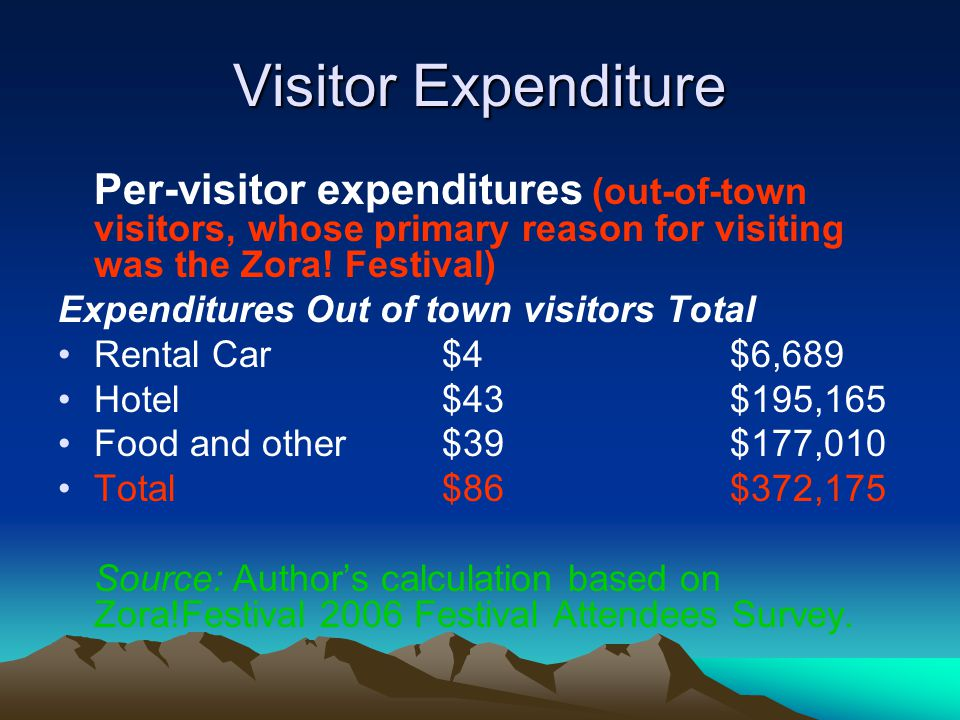 Visitor Expenditure Per-visitor expenditures (out-of-town visitors, whose primary reason for visiting was the Zora! Festival)
