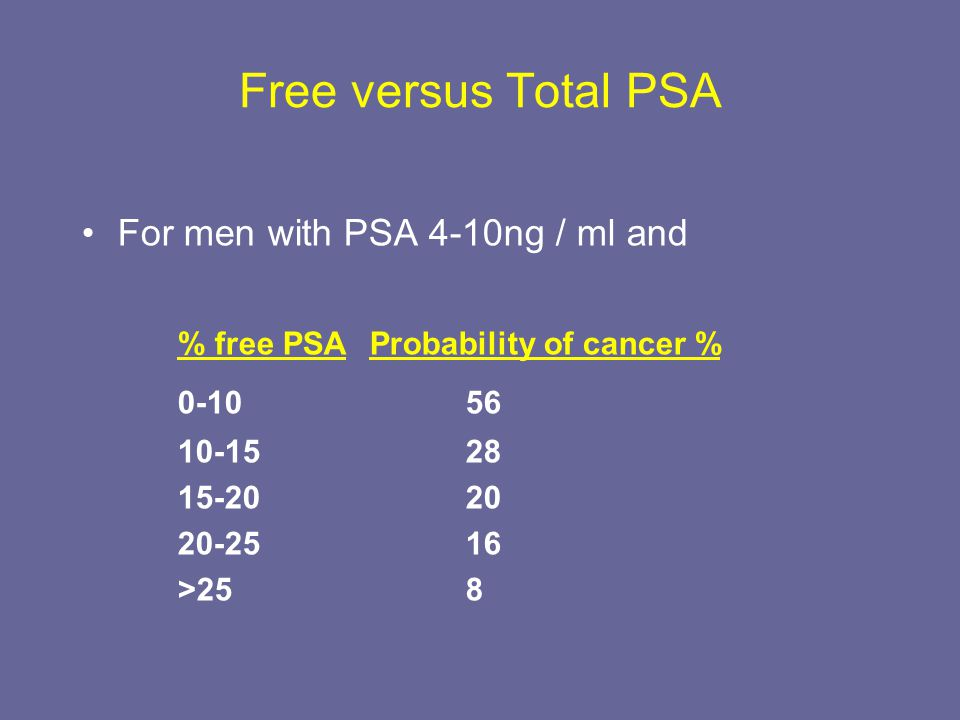 Free versus Total PSA For men with PSA 4-10ng / ml and