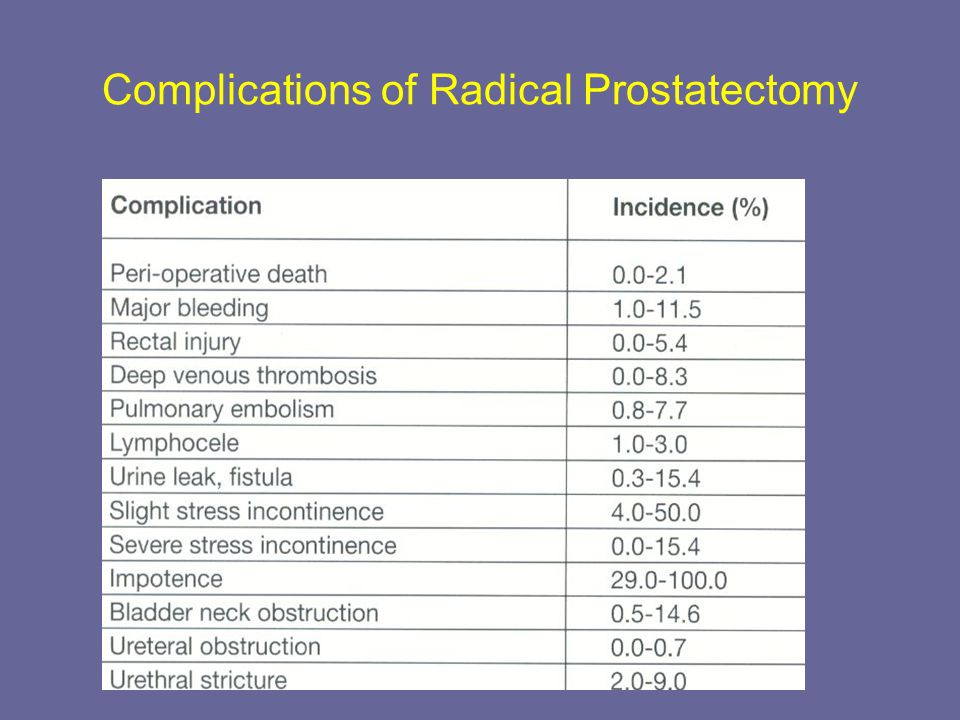 Complications of Radical Prostatectomy