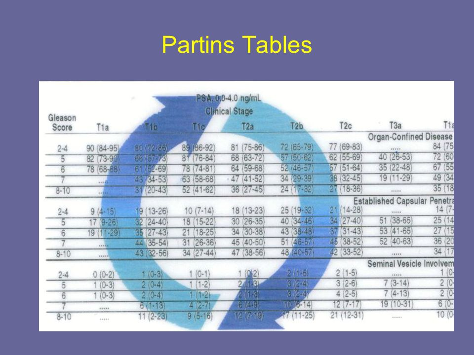 Partins Tables