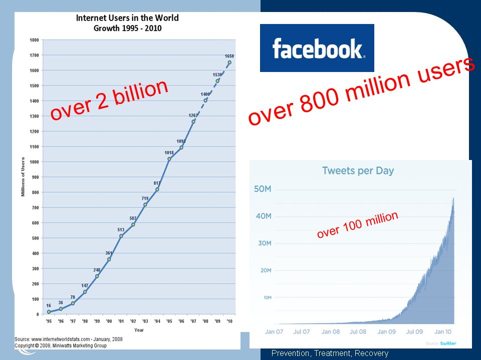 over 800 million users over 2 billion over 100 million