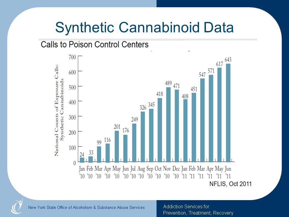 Synthetic Cannabinoid Data