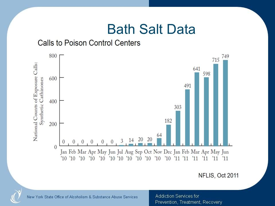 Bath Salt Data