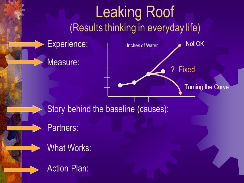 Leaking Roof (Results thinking in everyday life)