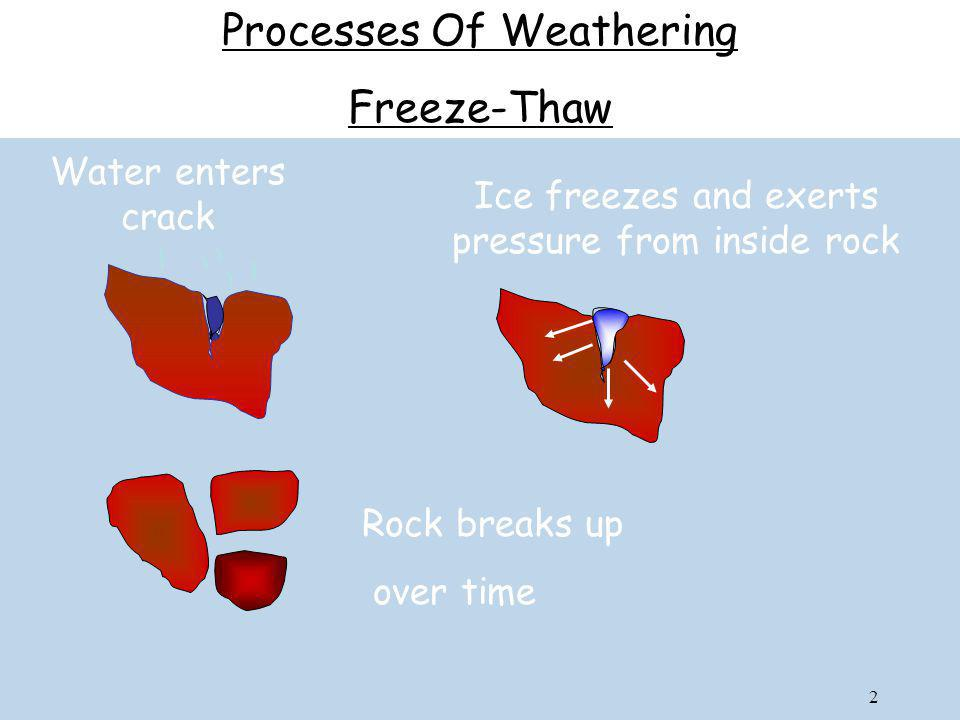 Processes Of Weathering Freeze-Thaw