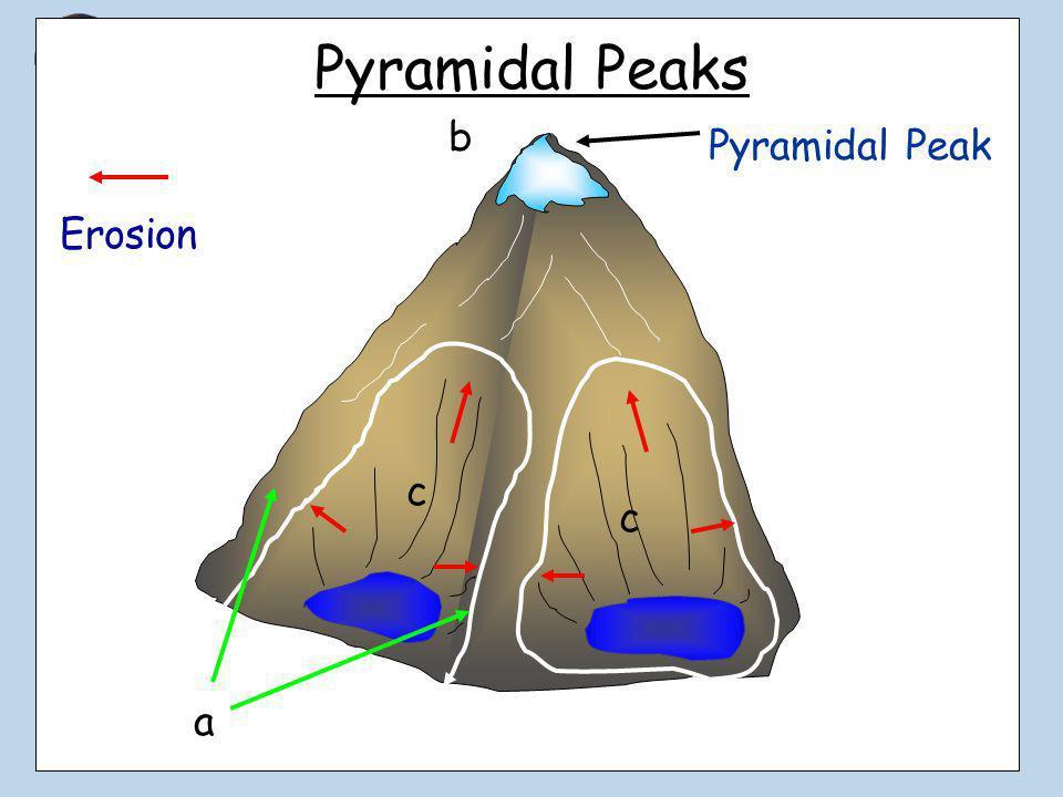 Diagram Of Pyramidal Peak