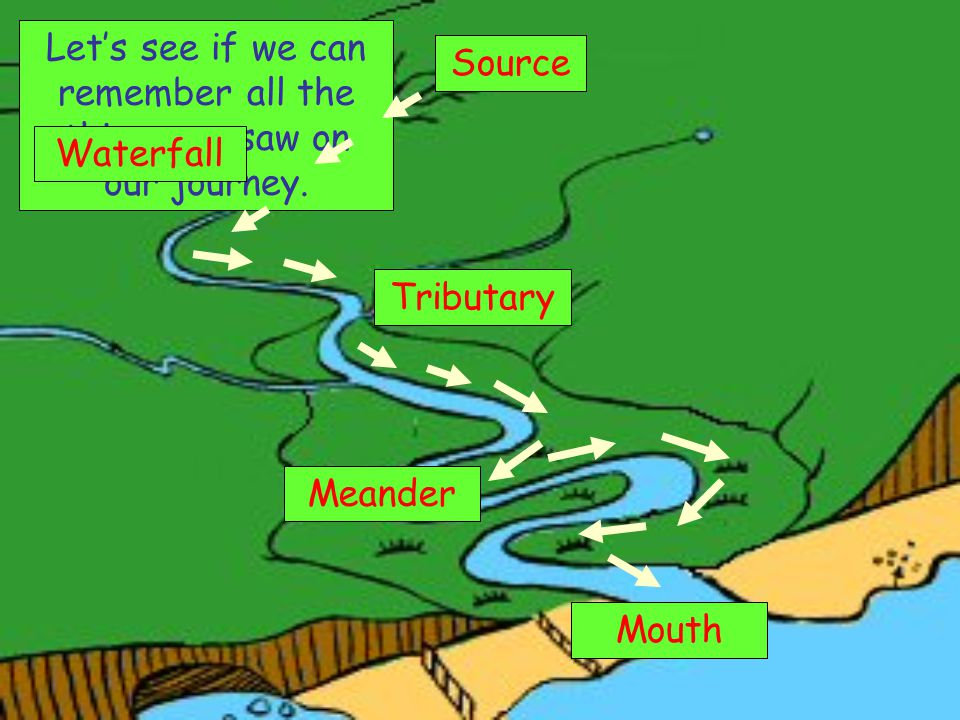 The Journey Of A River Ppt Video Online Download