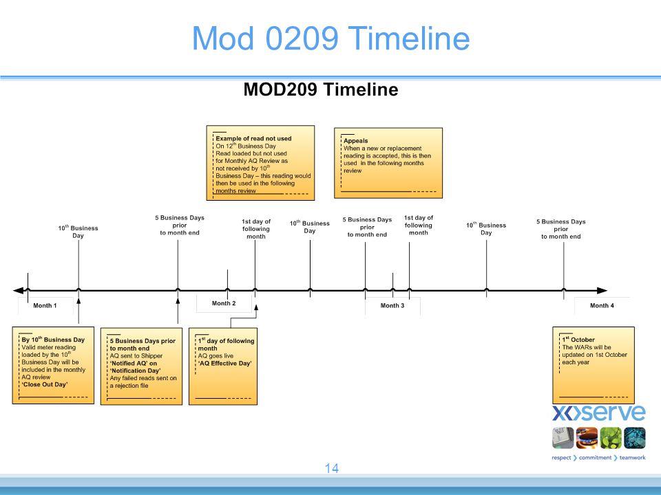 Mod 0209 Timeline