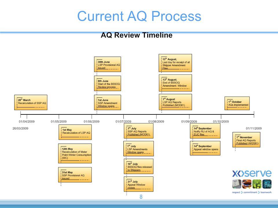 Current AQ Process