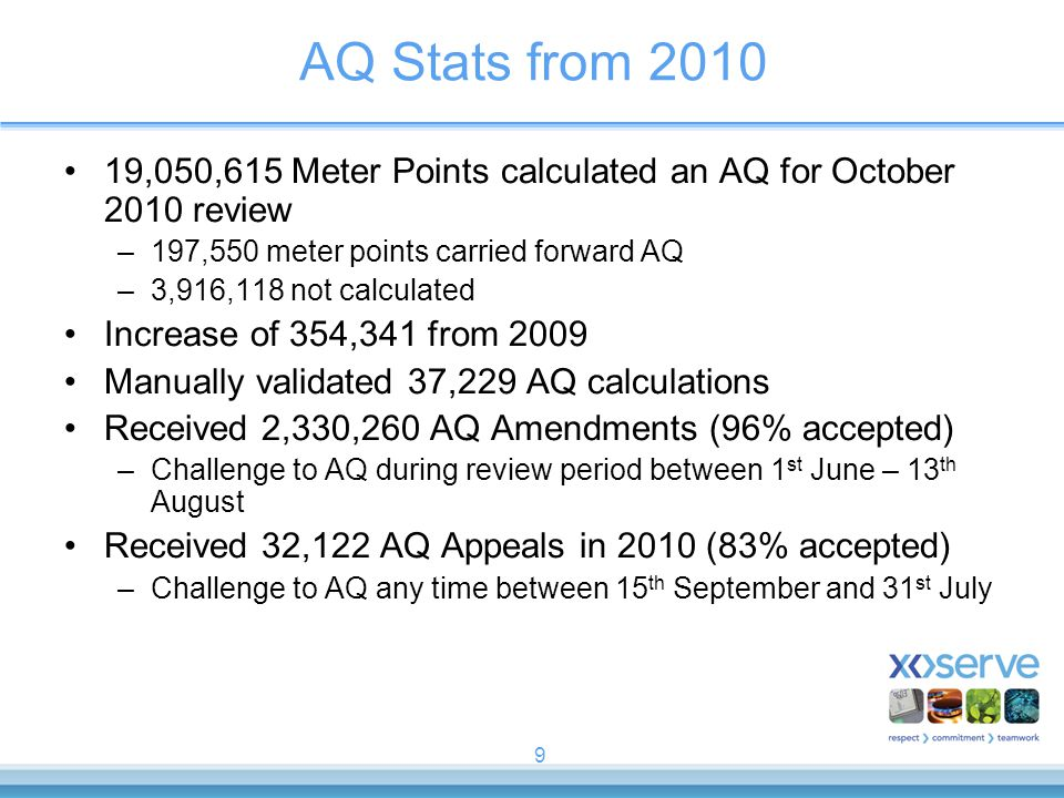 AQ Stats from 2010 19,050,615 Meter Points calculated an AQ for October 2010 review. 197,550 meter points carried forward AQ.
