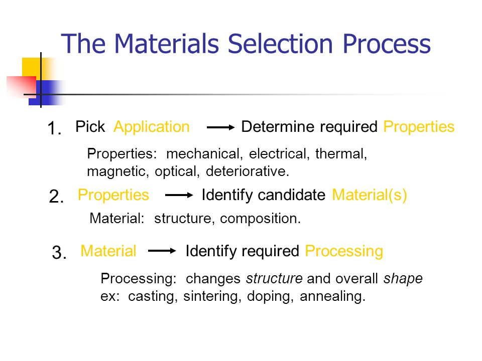 The Materials Selection Process