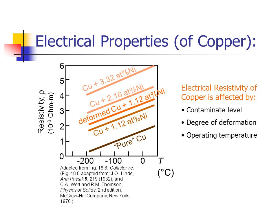 Electrical Properties (of Copper):