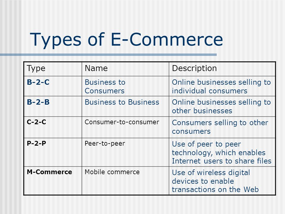Types of E-Commerce Type Name Description B-2-C Business to Consumers
