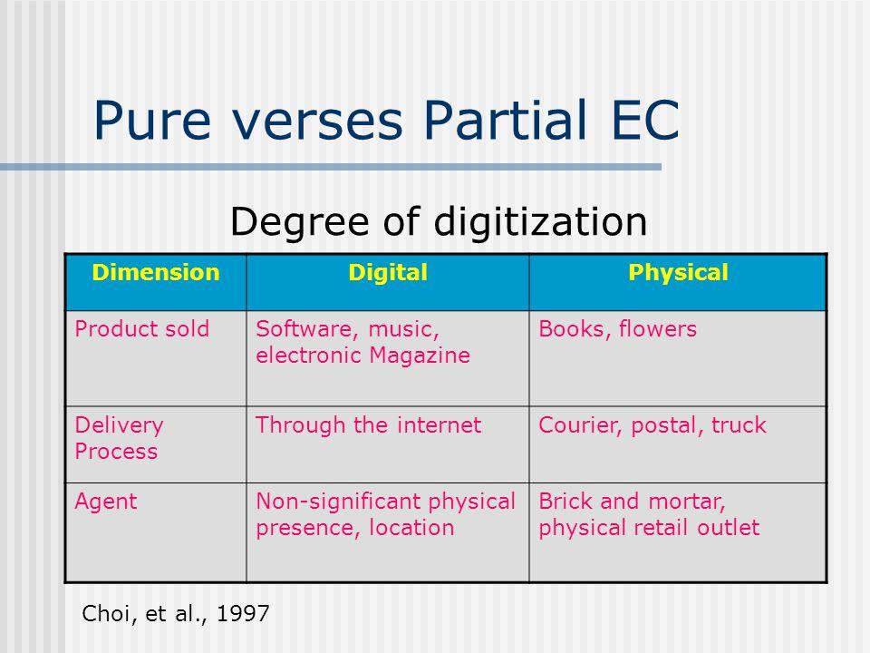 Degree of digitization