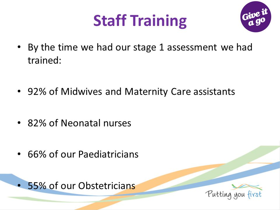 Staff Training By the time we had our stage 1 assessment we had trained: 92% of Midwives and Maternity Care assistants.