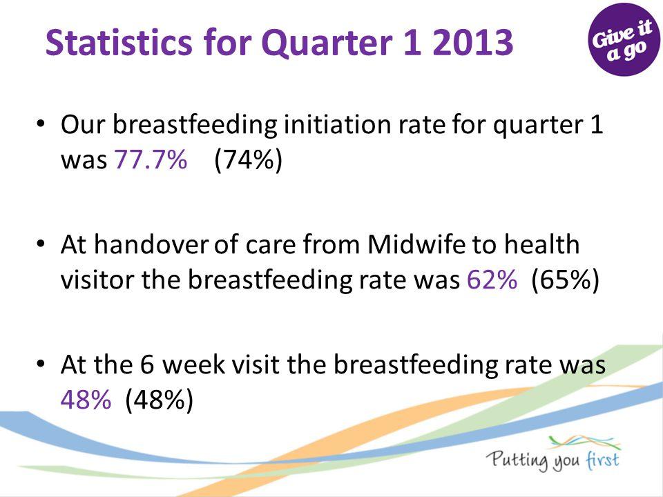 Statistics for Quarter 1 2013