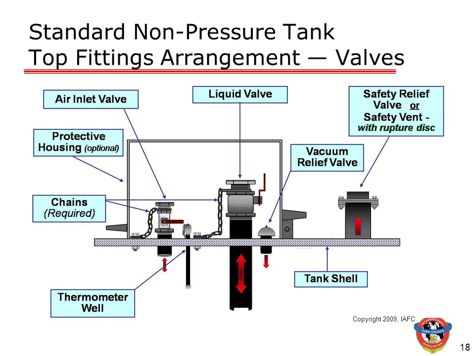 Standard Non-Pressure Tank Top Fittings Arrangement — Valves