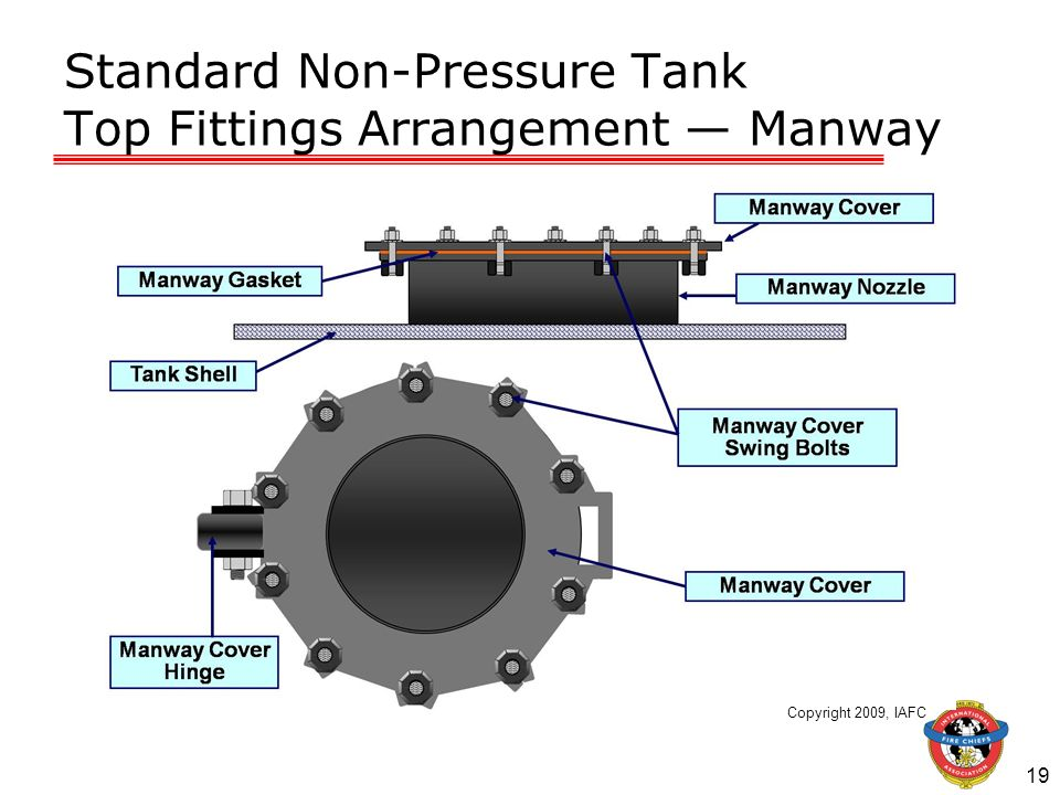 Standard Non-Pressure Tank Top Fittings Arrangement — Manway