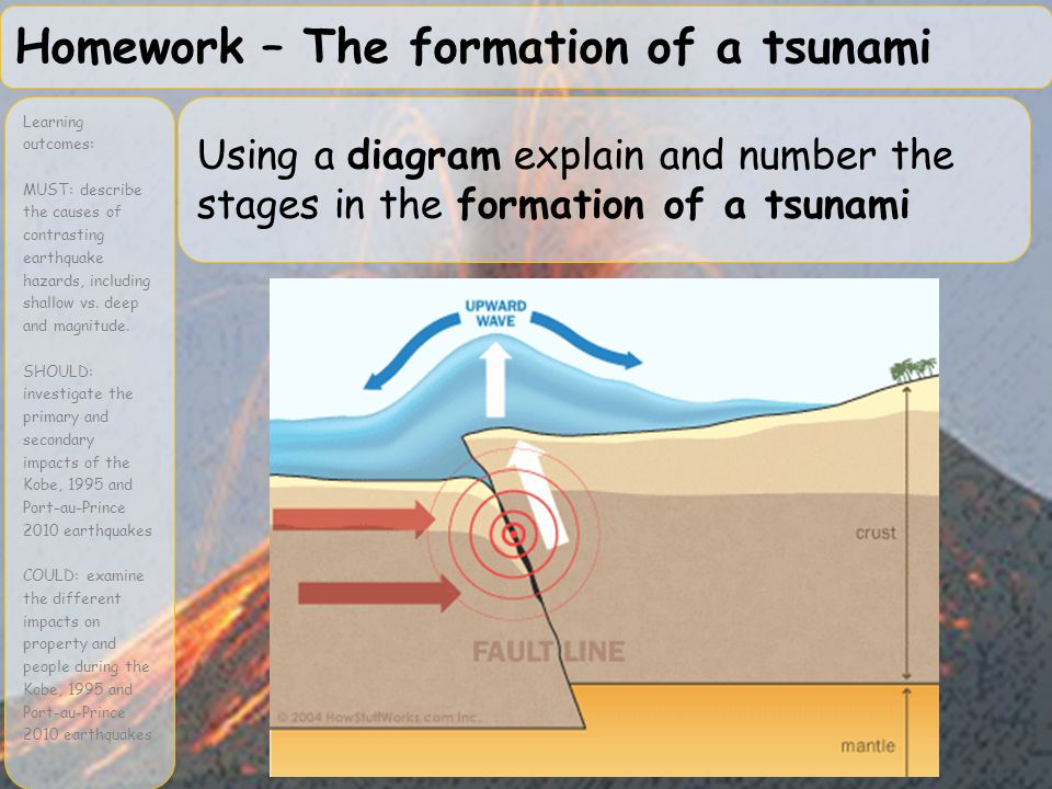 Homework – The formation of a tsunami