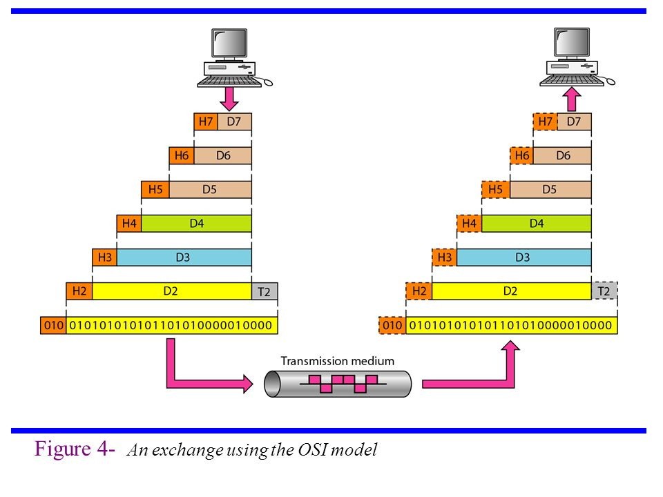 Figure 4- An exchange using the OSI model