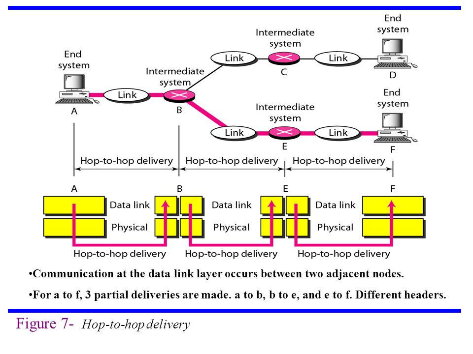 Figure 7- Hop-to-hop delivery