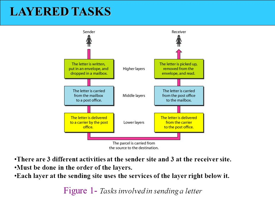 LAYERED TASKS Figure 1- Tasks involved in sending a letter