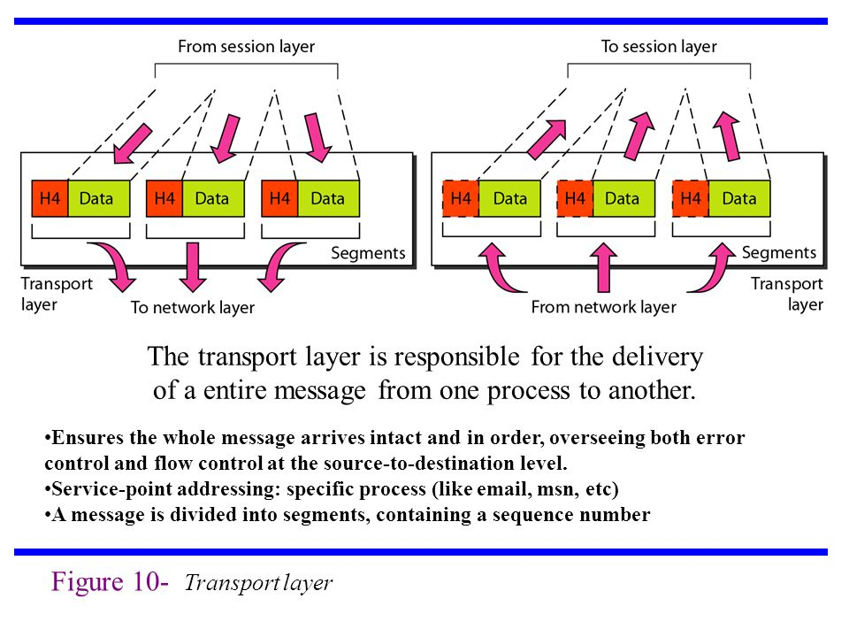 Figure 10- Transport layer