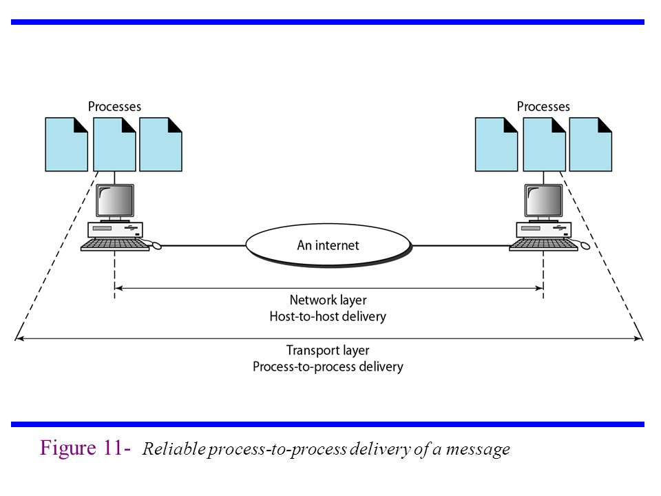 Figure 11- Reliable process-to-process delivery of a message