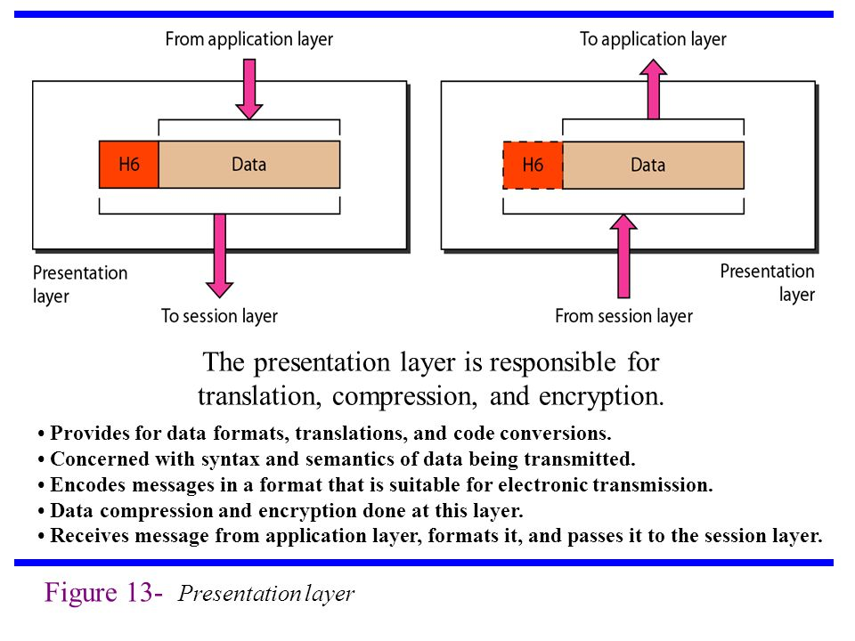 Figure 13- Presentation layer