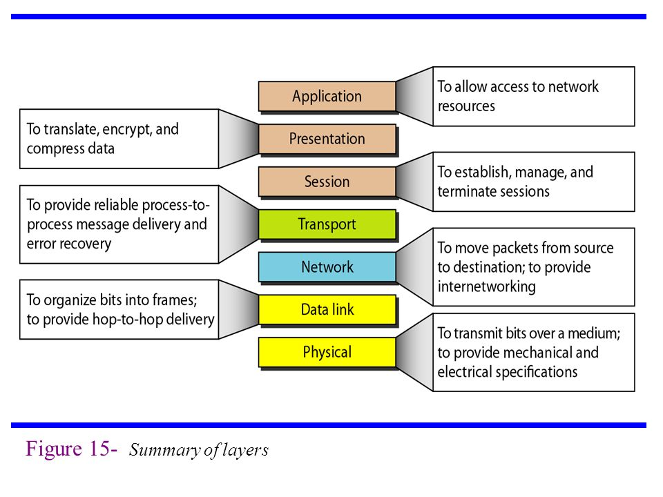 Figure 15- Summary of layers
