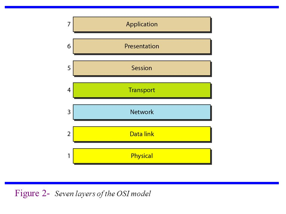 Figure 2- Seven layers of the OSI model