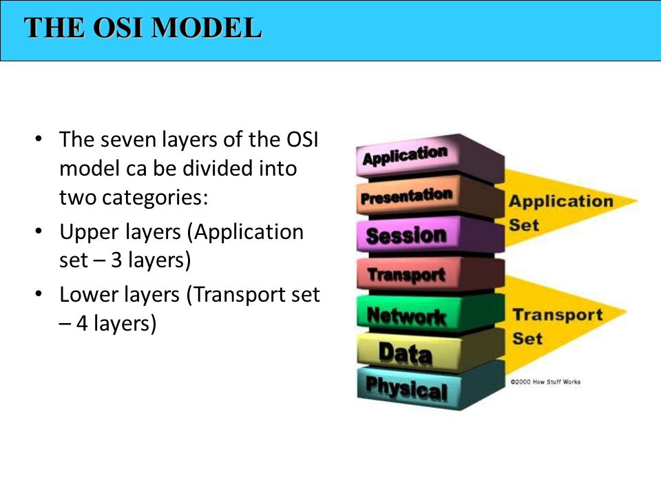 THE OSI MODEL The seven layers of the OSI model ca be divided into two categories: Upper layers (Application set – 3 layers)