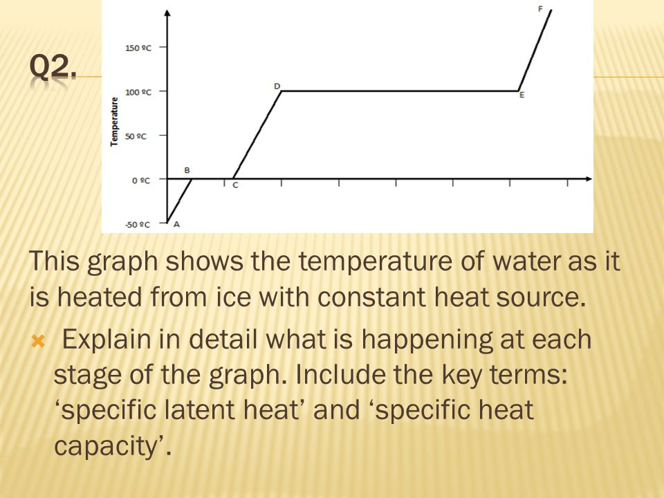 Q2. This graph shows the temperature of water as it is heated from ice with constant heat source.