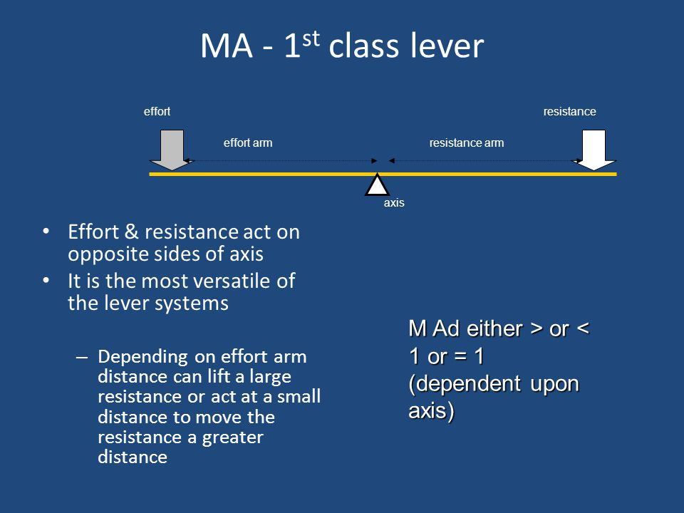 MA - 1st class lever Effort & resistance act on opposite sides of axis