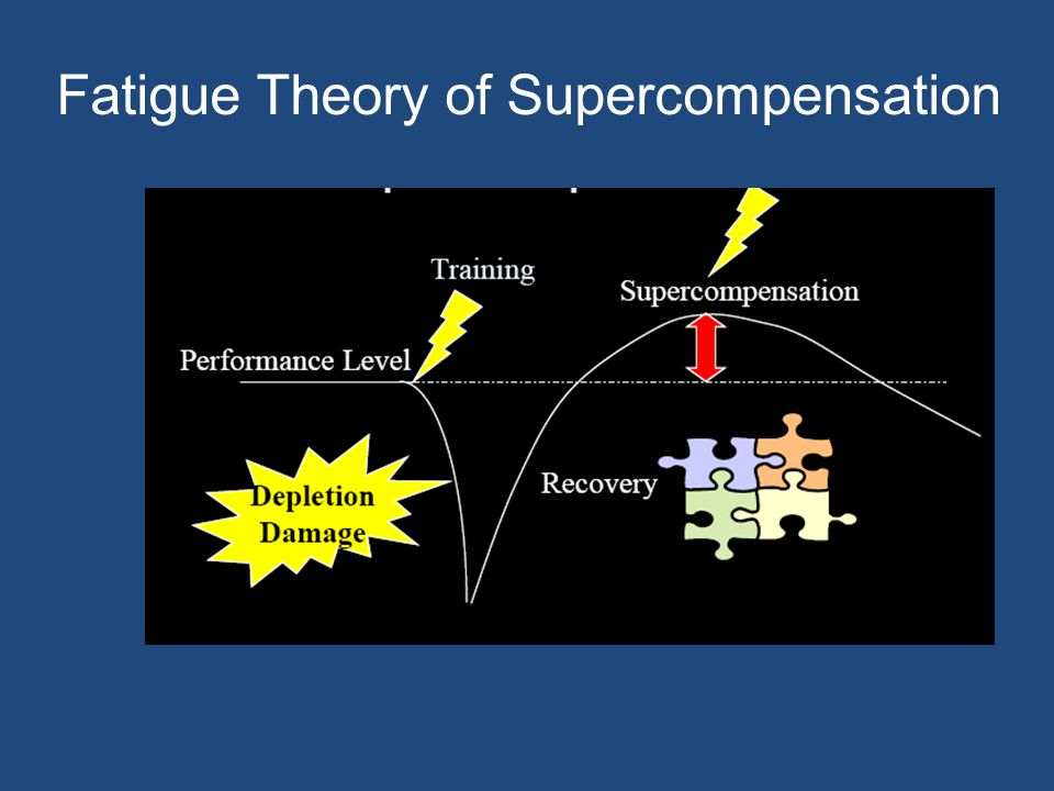 Fatigue Theory of Supercompensation